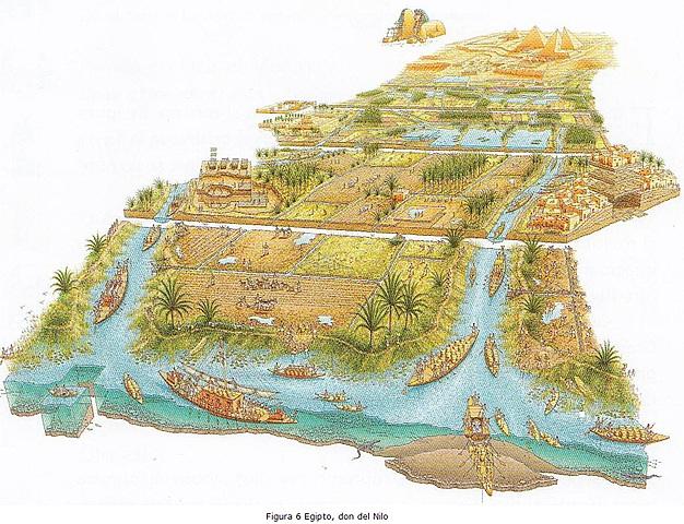 HIDRÁULICA EGIPCIA