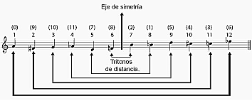 Sistema musical atonal