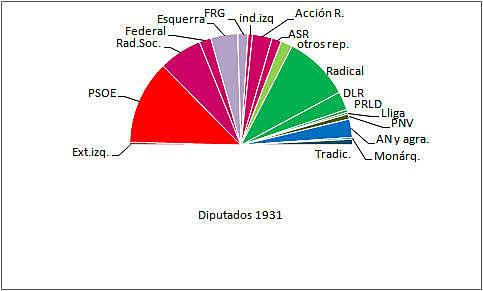 Cortes Constituyentes