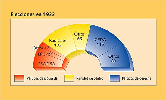 Elecciones noviembre 1933
