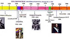 De la Segona República a la crisi del Covid-19 timeline