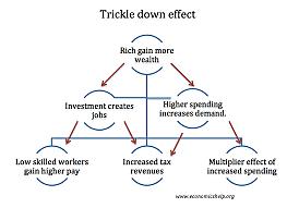 """""""Trickle Down Economics"""""""