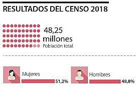 Censo a la fecha 2019
