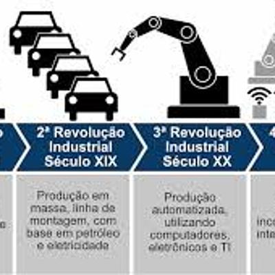 Revolucoes Industriais timeline
