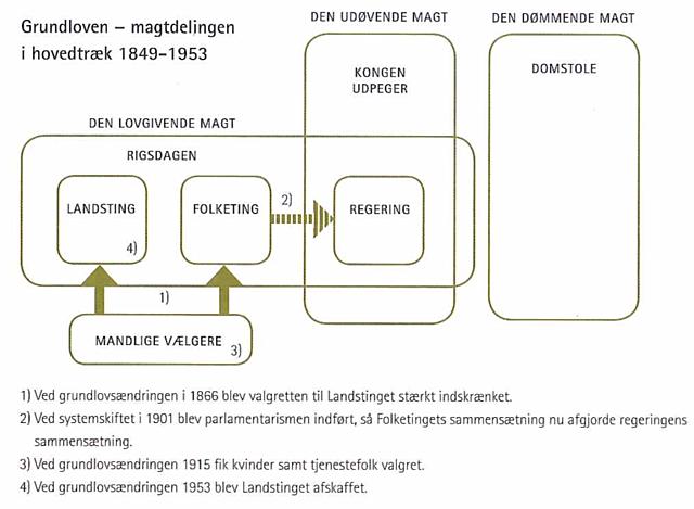 Danmarks første grundlov (Frederik 7.)