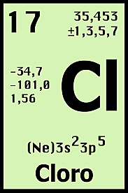Las magnitudes atómicas