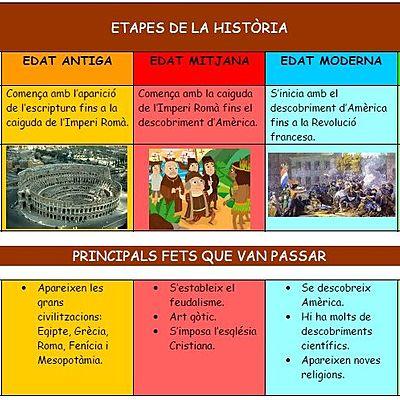 Les etapes de la historia timeline