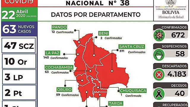Bolivia registra la cifra más alta de casos desde que llegó el Covid-19