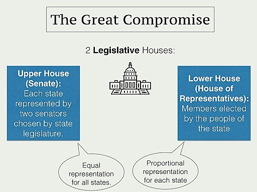 The Great Compromise 1787