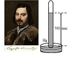 Torricelli mesura la pressió atmosfèrica.