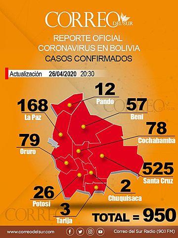 Bolivia: Se apagan otras 4 vidas y el número de positivos por covid-19 se eleva hasta los 950