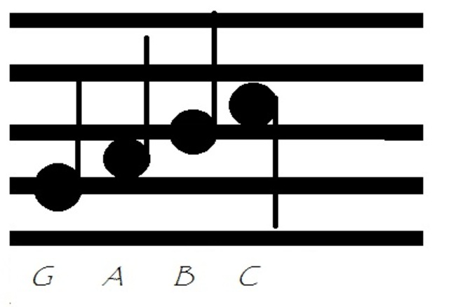 Next look at the notes, G, A, B and C