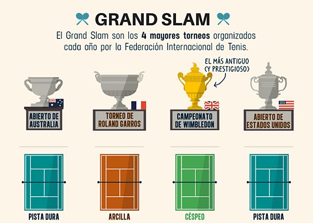 Evolucion y areas de juego  del tenis