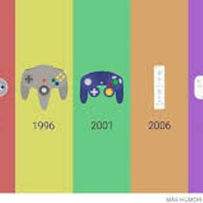 VIDEO GAME TIMELINE timeline