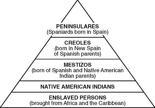 The Encomienda System Established