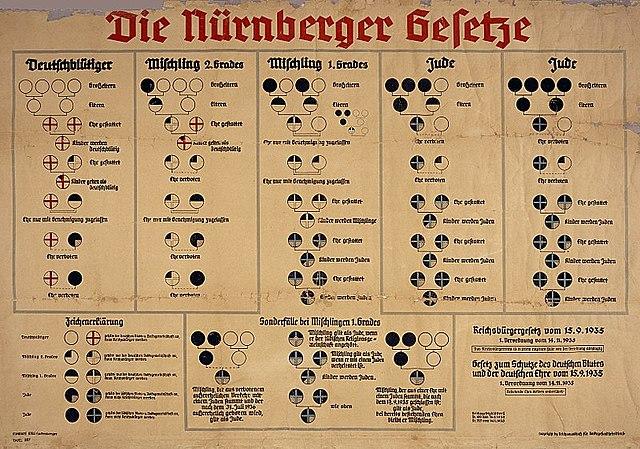 Lleis de Núremberg