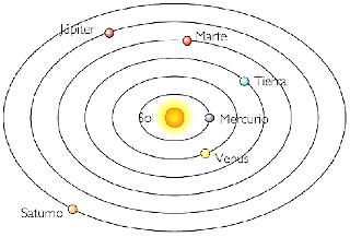 Copernic proposa l'heliocentrisme