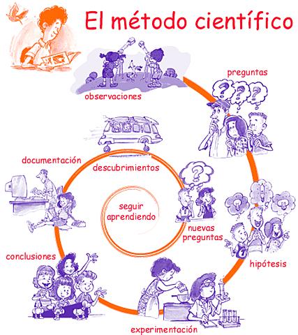 Mètode de raonament científic i fa  progressar les matemàtiques.