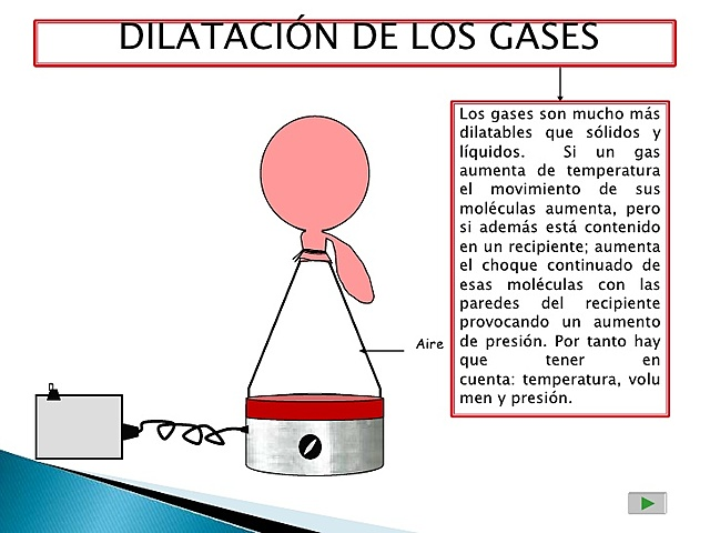 Dilatació del gasos