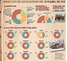Les eleccions municipals