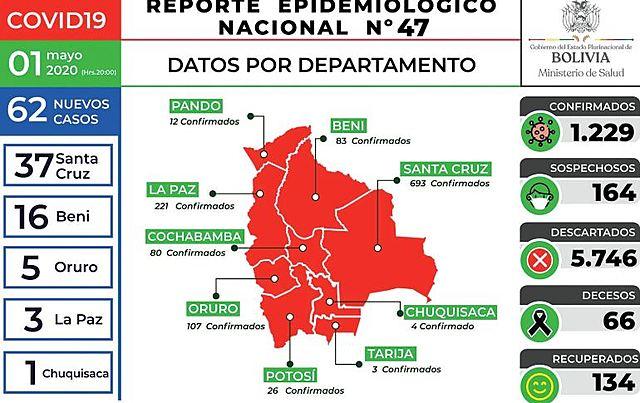 Bolivia registra 62 nuevos casos, 53 están en el Oriente