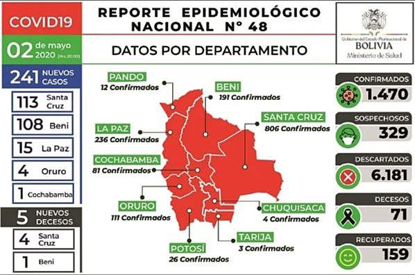 Beni suma 191 casos de Covid-19 y supera a Oruro y Cochabamba