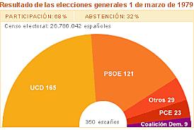 Bigarren hauteskunde orokorrak: UCD garaile, PSOE bigarrena