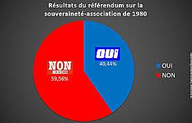 Le référendum sur la souveraineté-association