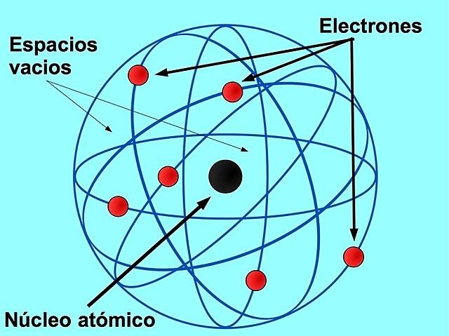Modelo átomico de Rutherford