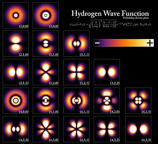 Modelo de la mecánica cuántica