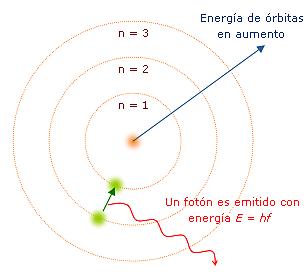 Modelo átomico de Bohr