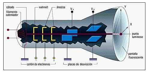 RAYOS CATODICOS Y EL ELECTRON
