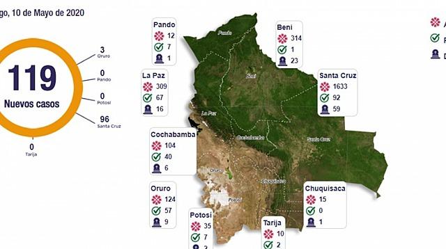 """Bolivia suma 2.556 contagios y 118 decesos por Covid-19, a horas de implementarse la """"cuarentena dinámica"""""""