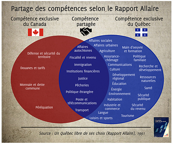 Rapport Allaire