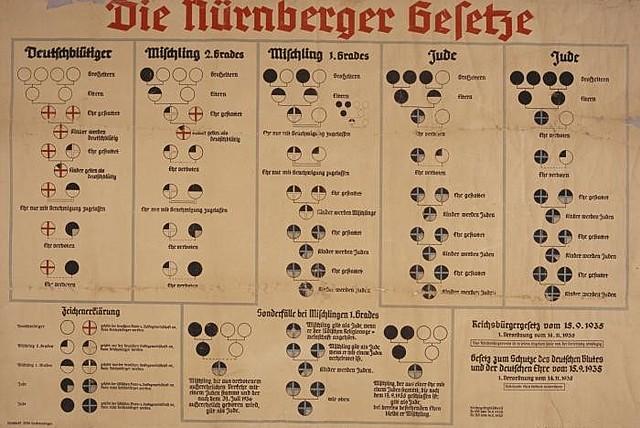Le 15 septembre 1935 : Les lois de Naremberg furent approuvées