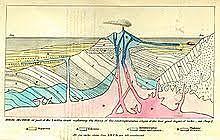 Charles Lyell: desarrolló la teoría una tierra diferente
