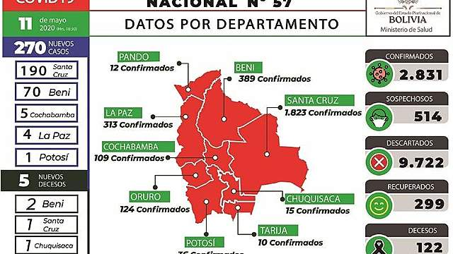 Santa Cruz y Beni disparan casos de Covid-19 a 270 en un solo día