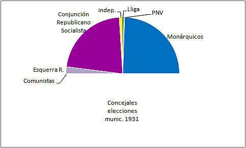 Eleccions municipals de 1931