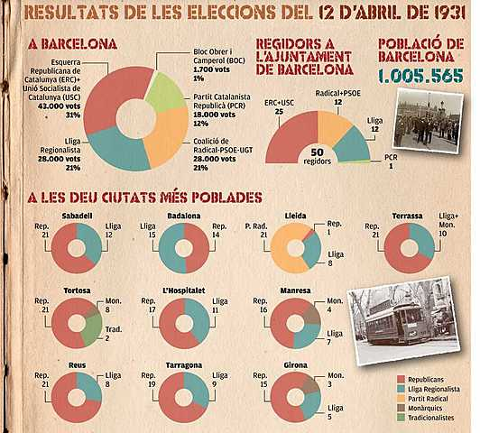 Eleccions municipals 1931