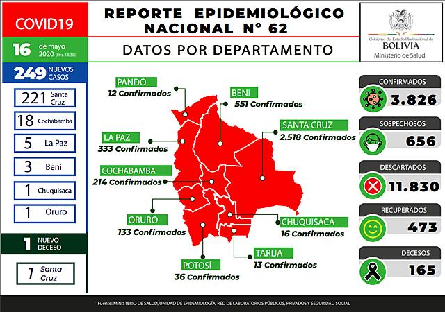 Bolivia reporta 249 nuevos casos de coronavirus y 221 están solo en Santa Cruz