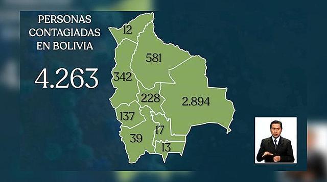 Bolivia suma 175 nuevos casos de Covid-19 y llega a 4.263, con 174 fallecidos