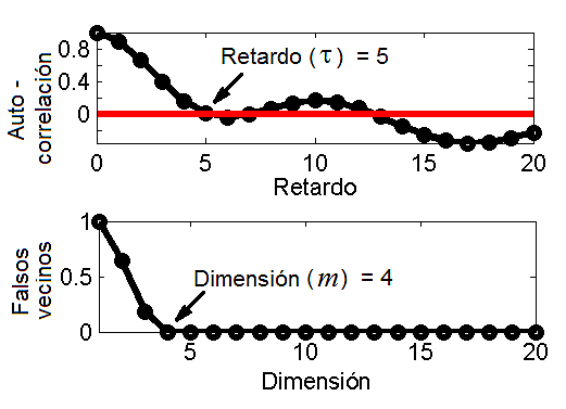 Método de estimación de parámetros