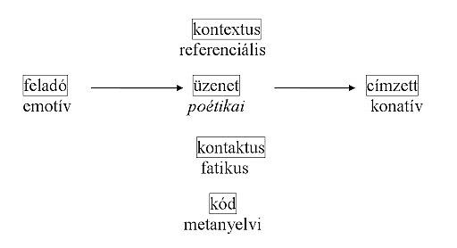 Kommunikációs funkciók (Jakobson, 1969.)