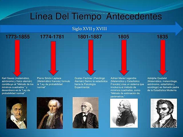 Historia de la probabilidad a partir del siglo XVIII
