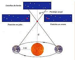 Measure star distances