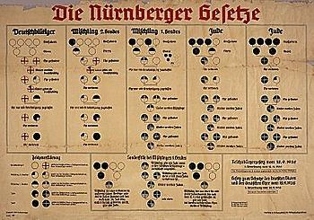 Es dicten les lleis de Nuremberg