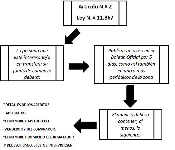 Articulo Nº 2 de la Ley Nº 11.867