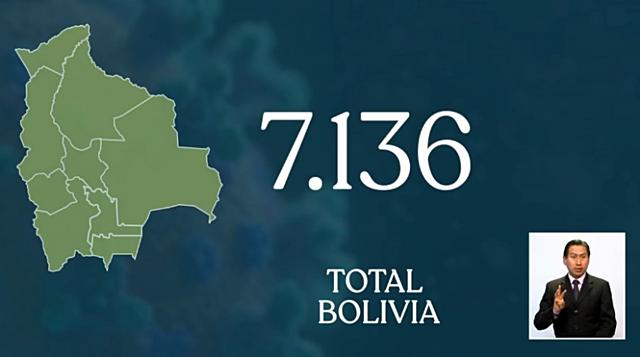 Bolivia supera los 7.000 contagios y tiene 274 decesos por Covid-19