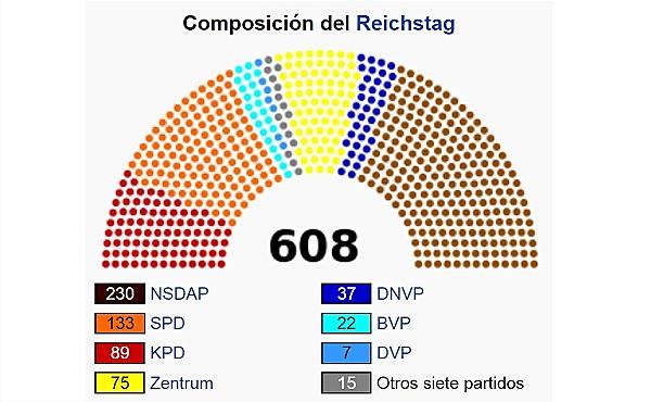Eleccions de 1932