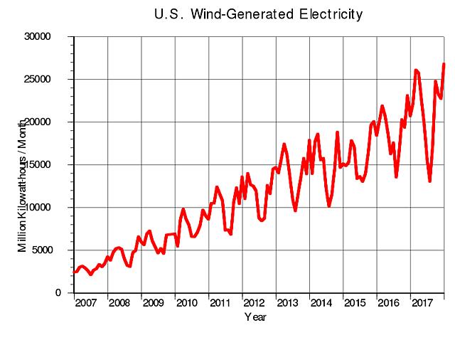 le classement des Etats-unis dans la production d'énergie éolienne